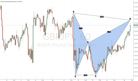 GBPJPY: Potential Bearish Bat @ 161.14