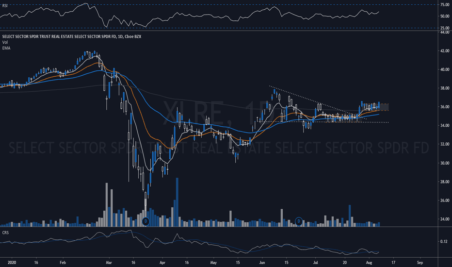 Xlre Stock Price And Chart Amex Xlre Tradingview