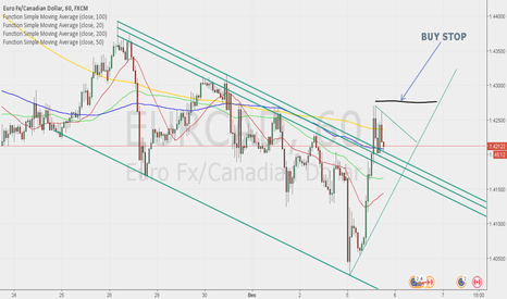 EURCAD: Buy eurcad after breakout H1