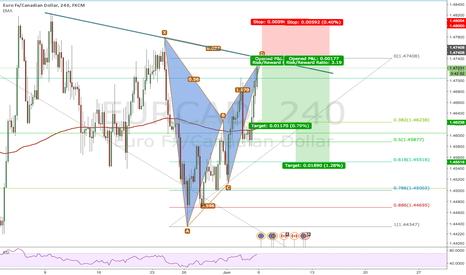 EURCAD: Short EURCAD on Bat Pattern 4H