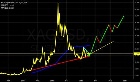 XAGUSD: silver hausse & gold hausse