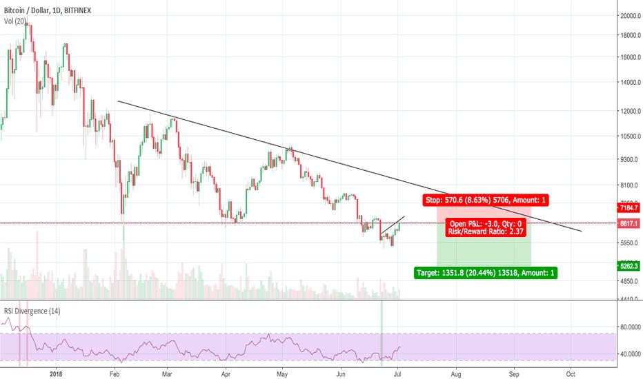 BTCUSD: Bitcoin Bearish Descending Triangle