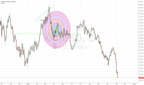 XAUUSD: China Tianjin Gold
