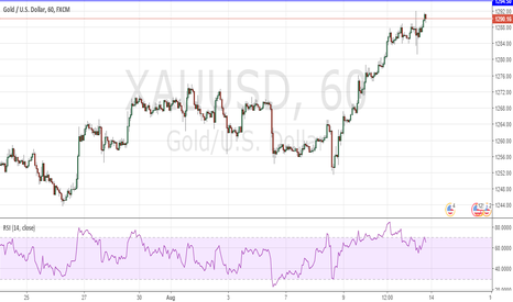XAUUSD: A small correction