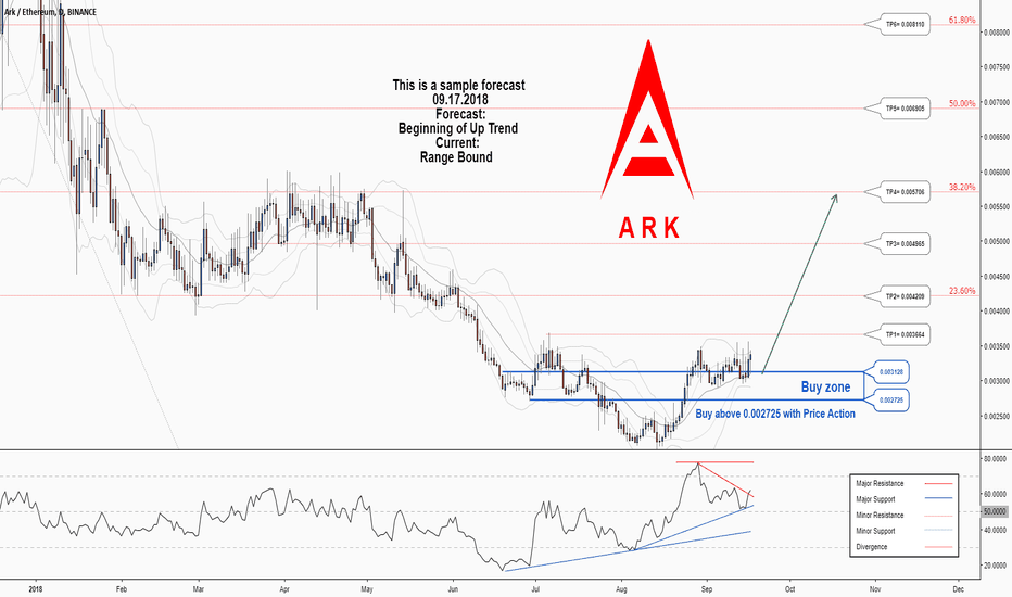 ARKETH: There is a possibility for the beginning of an uptrend in ARKETH
