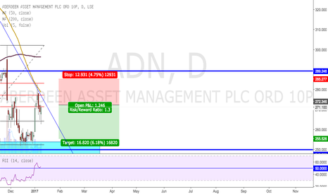 ADN: Short on the daily chart