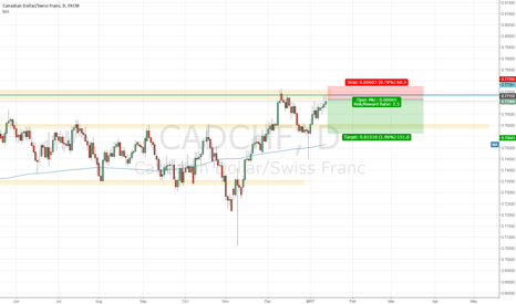 CADCHF: CADCHF | Going short!