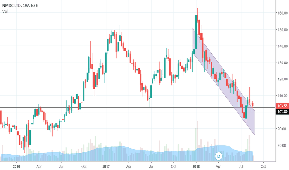 NMDC: Consolidating at multi week support