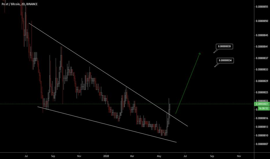 poe btc tradingview cicli di mercato bitcoin