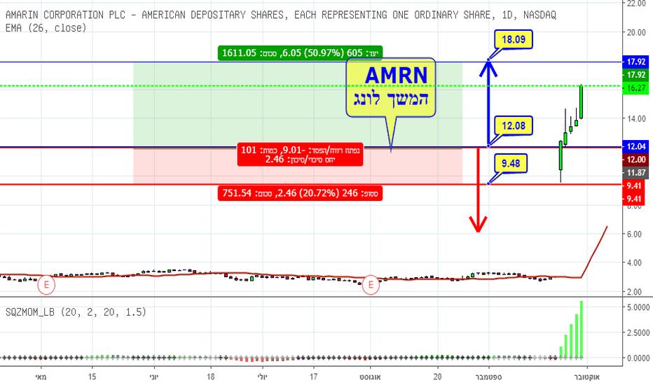 AMRN: AMRN עולה מעל 300% --6 ימים רצוף
