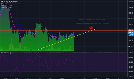 BTCGBP: My prediction where the coin is heading...