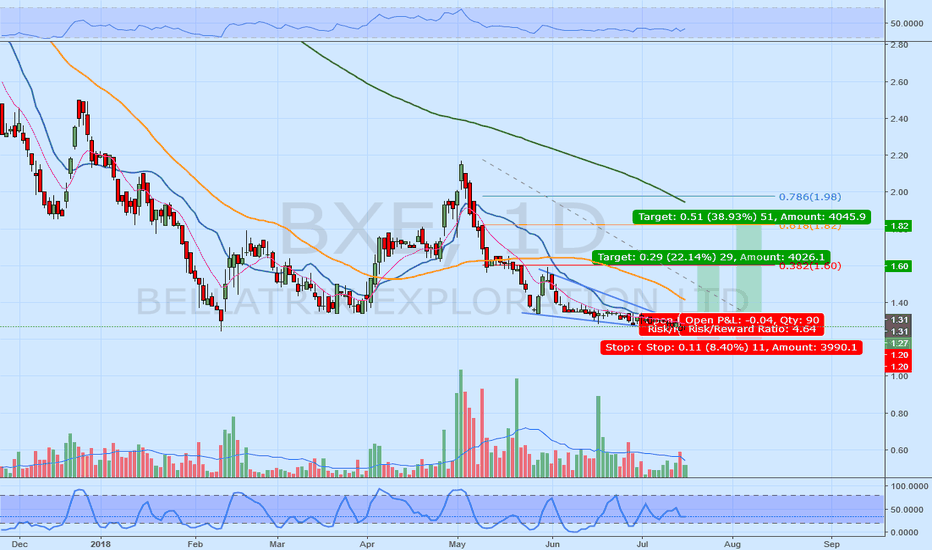 BXE: If BXE.TO breaks wedge I'm interested