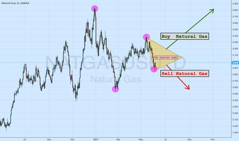 NATGASUSD: Natural Gas Market view