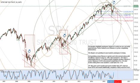 SPY: $SPY Weekly Chart