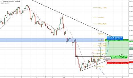 USDCAD: #19 : Buy with ABC pattern