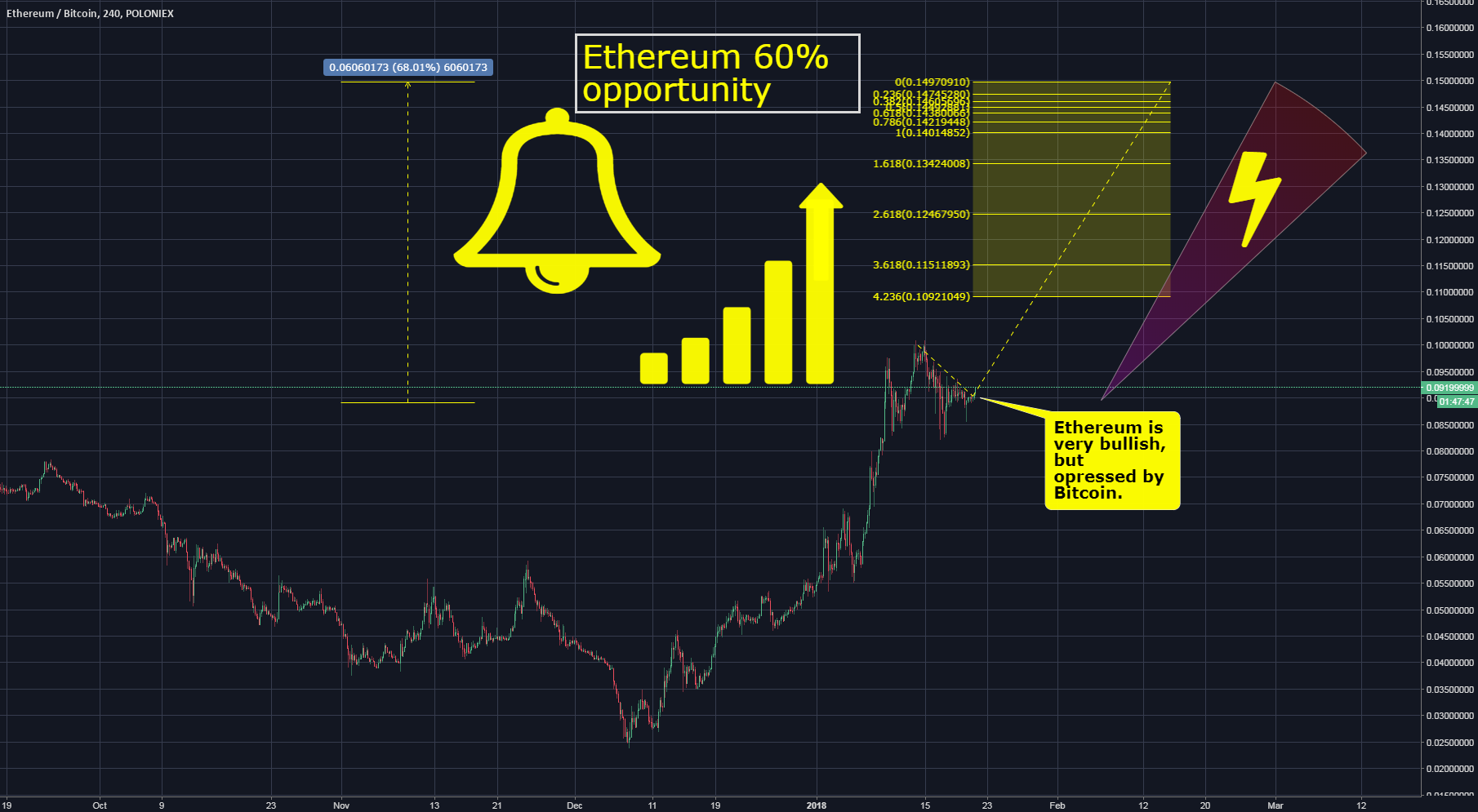 Ethereum/Bitcoin 60% earning, shorter time period, aproximately