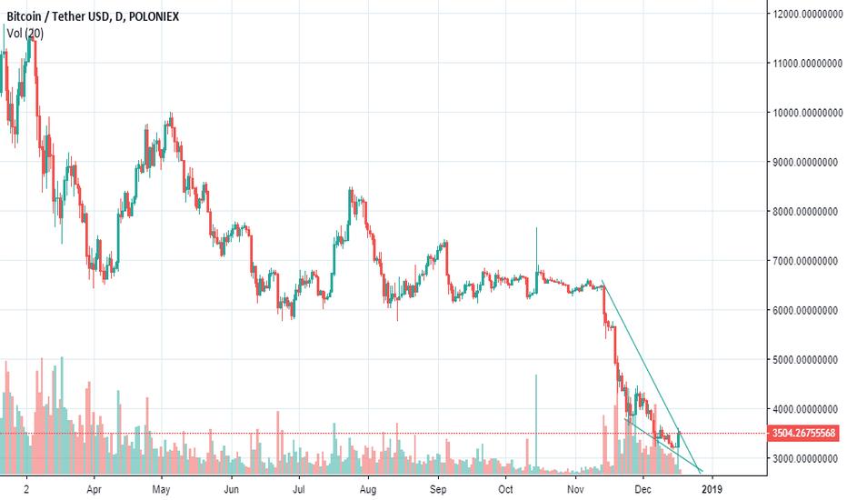 BTCUSDT: BTC Falling Wedge