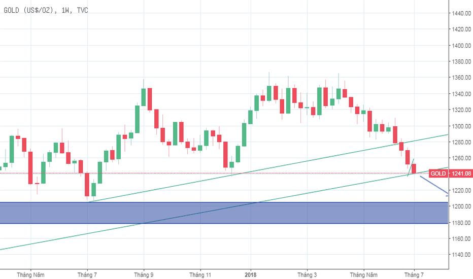 GOLD: XAU/USD - Ảnh hưởng từ sức mạnh của đồng USD