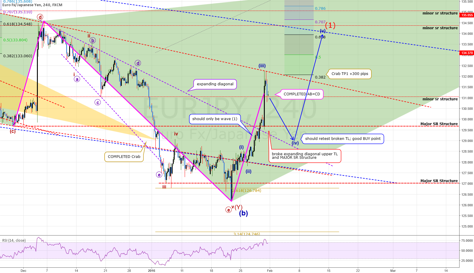 ANALYSIS: EURJPY: Started A MASSIVE MOVE Up! Banked +1530 pips