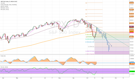 SPX: S&P 500 next leg down