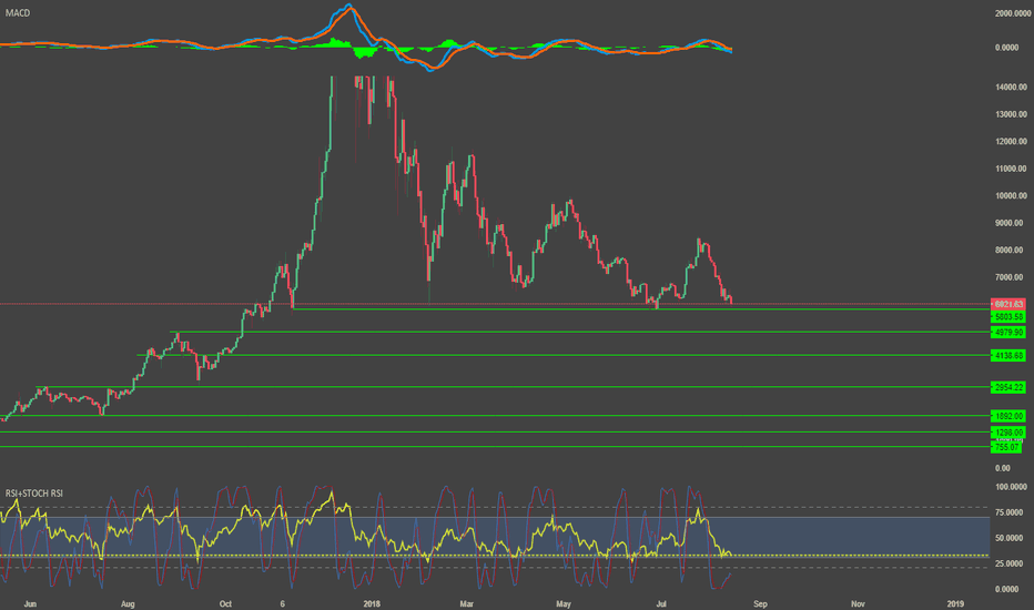 BTCUSD: A look at the biggest support regions, for if $5800 breaks.