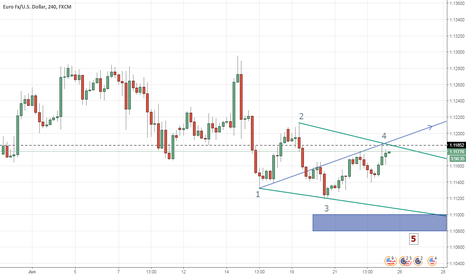 EURUSD: falling wedge formation