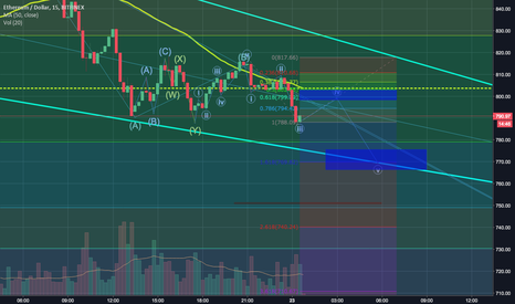 ETHUSD: Lower moving 5 impulse wave within larger C wave