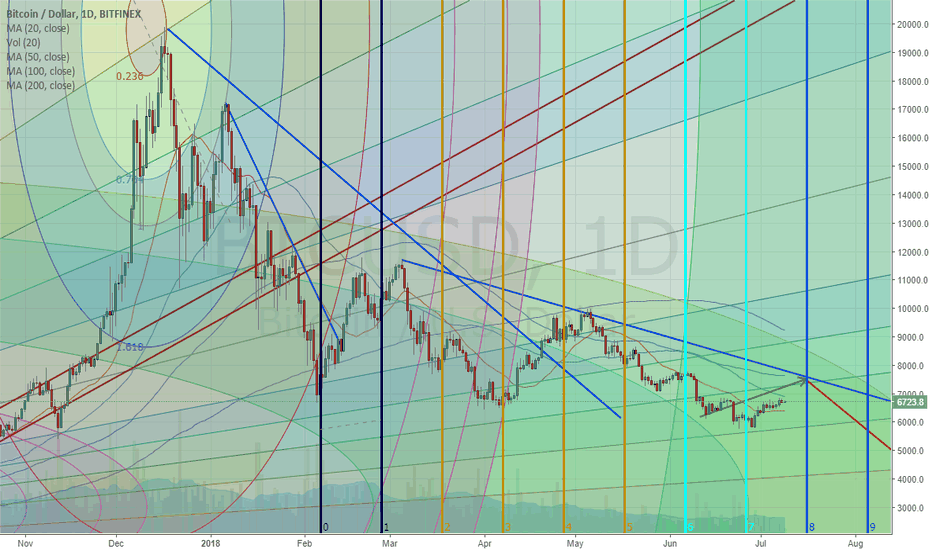 BTCUSD: Exactly 5 days till BitCoin will reverse to the downside HARD