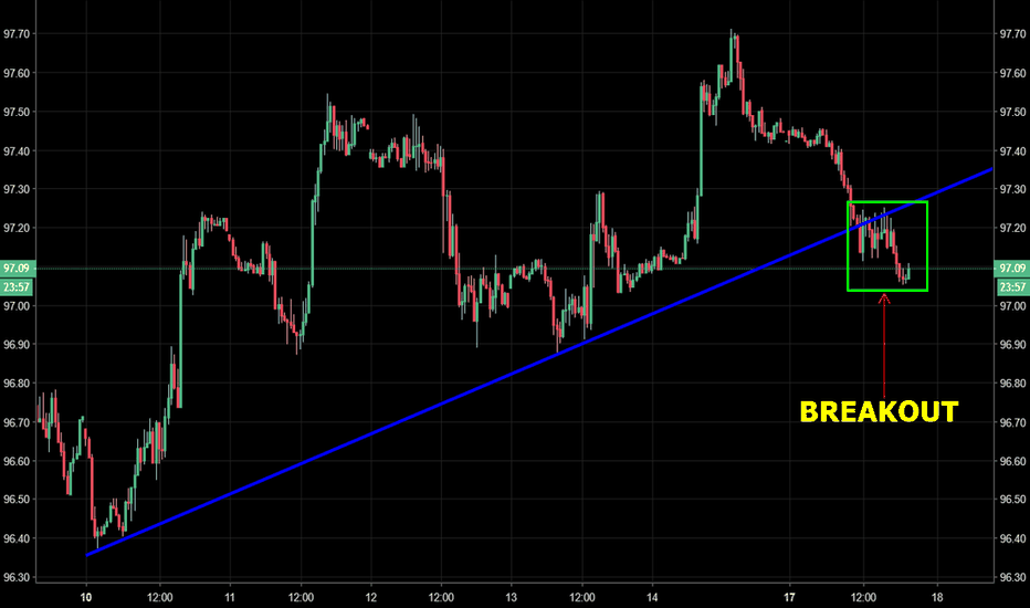 DXY: DXY - Bearish break of ascending trend support