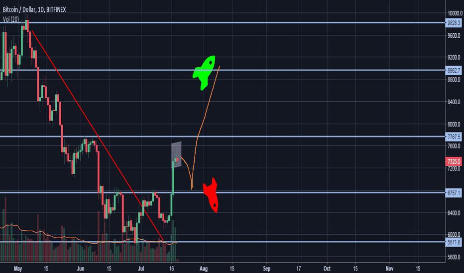 BTCUSD: BTC/USD Bulls Need To Refuel The Rocket