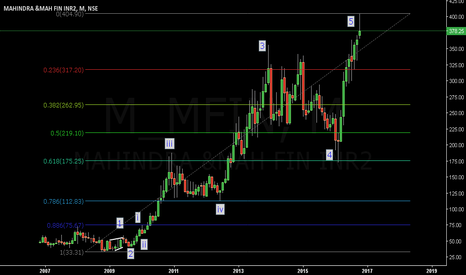 M_MFIN: M&Mfinance...Big Short...