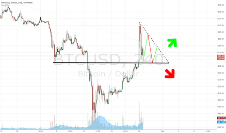 BTCUSD: Possible Pennant Forming