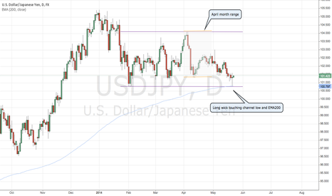 USDJPY: USDJPY Daily - pin bar