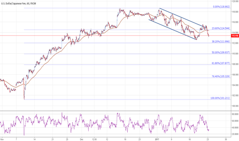 USDJPY: USDJPY resumes the decline