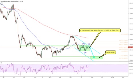 GBPNZD: GBPNZD: a abc wave 2 going to finish and short trade ready.