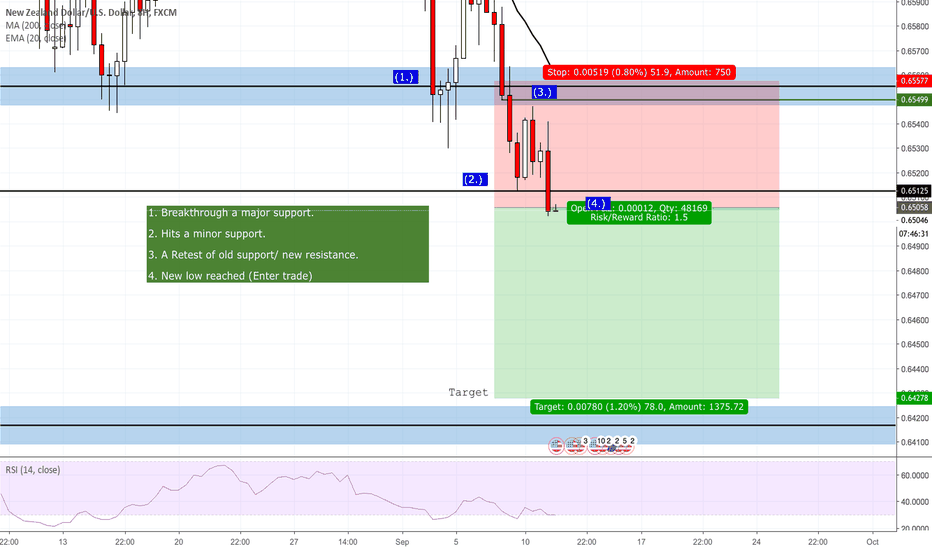 NZDUSD: NZDUSD- breakthrough