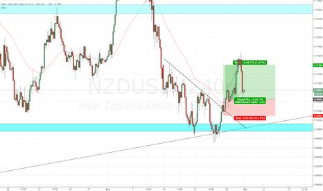 NZDUSD: NZD/USD long fulfilled.