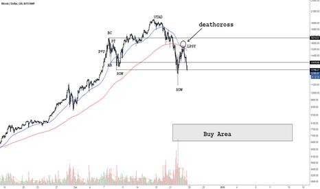 BTCUSD: BTC/USD rektage incoming