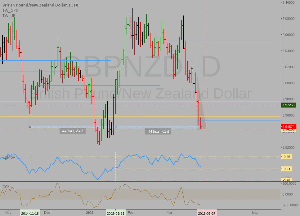 GBPNZD: Interesting contrarian trade