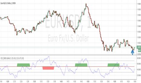 Rsi_divergence — Indicators and Signals — TradingView