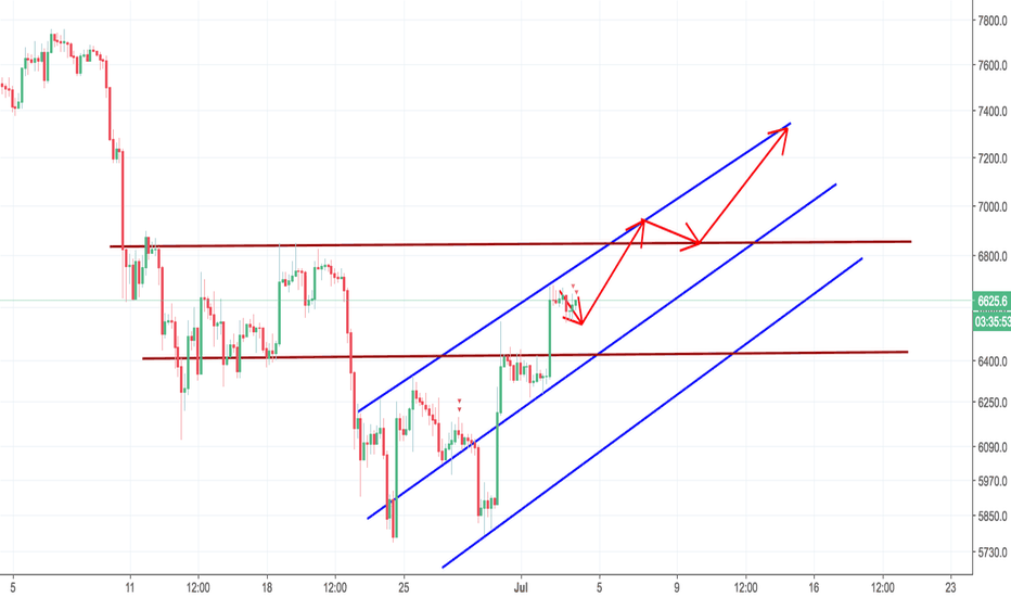 BTCUSD: Update: things changed, real bull market. gonna see 6800 soon