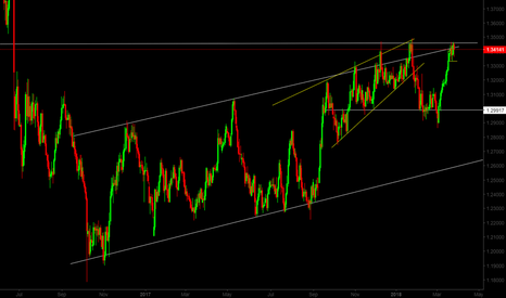 GBPCHF: GBP/CHF Potential Resistance Bounce