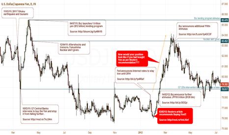 USDJPY: Black swan events: How currencies react - Yen