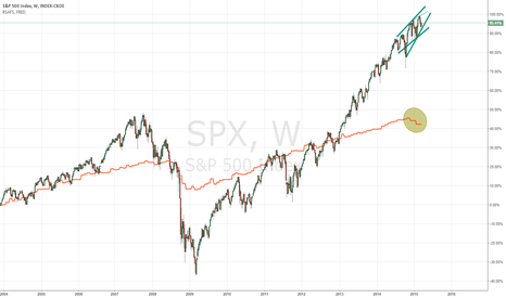 SPX: S&P vs retail spending?