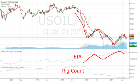 USOIL: Oil seems to move before the EIA stock change