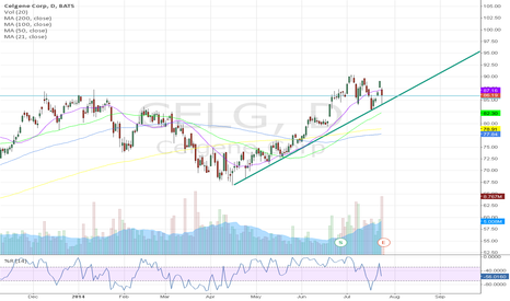 CELG: CELG US, Holds Breakout, strong support, good story - good chart