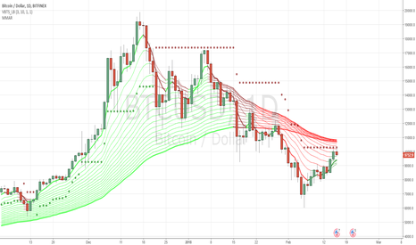 BTCUSD: bulls are trying to turn the ship to green! SHORT for now!