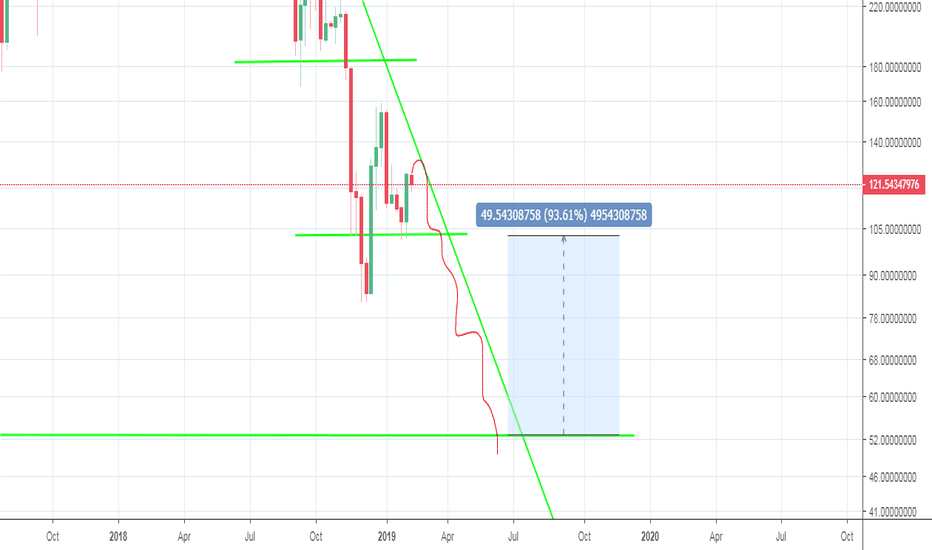 ETHUSDT: Eth - 93% profit potential within 6 to 8 weeks