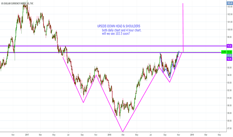 DXY: USD making new highs?
