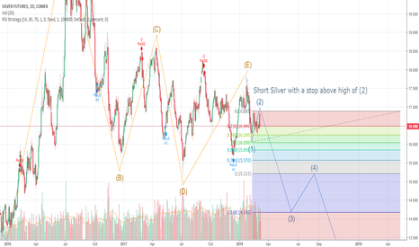 SI1!: Silver Daily Elliott Waves Counts - Short Silver, Stop > $16.895